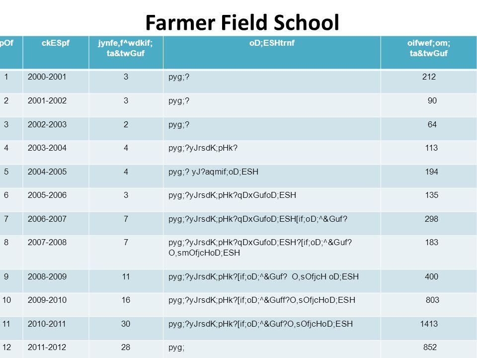 Farmer Field School pOfckESpfjynfe,f^wdkif; ta&twGuf oD;ESHtrnfoifwef;om; ta&twGuf 12000-20013pyg; 212 22001-20023pyg;.