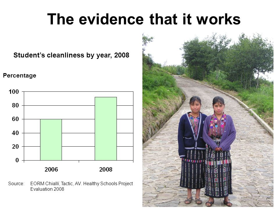Student's cleanliness by year, 2008 Percentage The evidence that it works Source: EORM Chiallí, Tactic, AV.