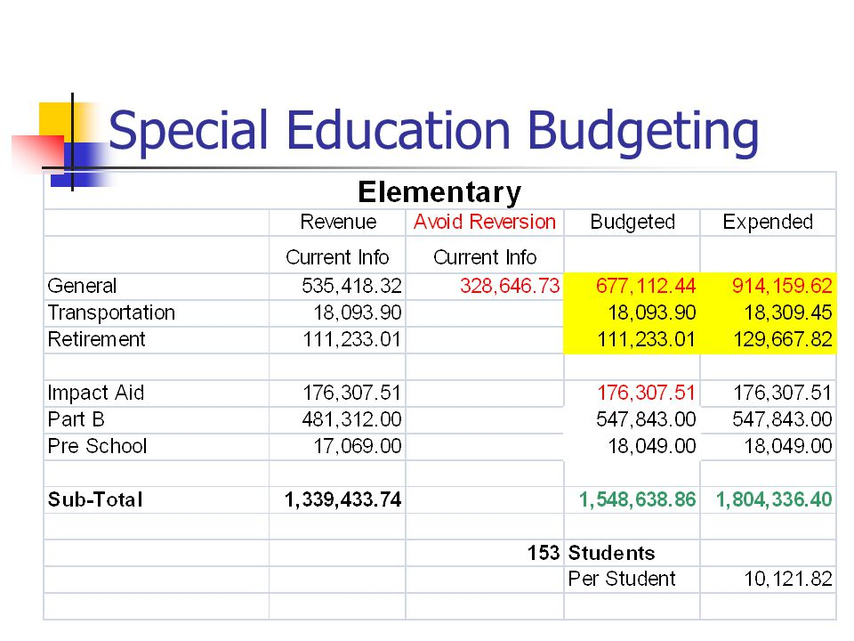 Special Education Budgeting