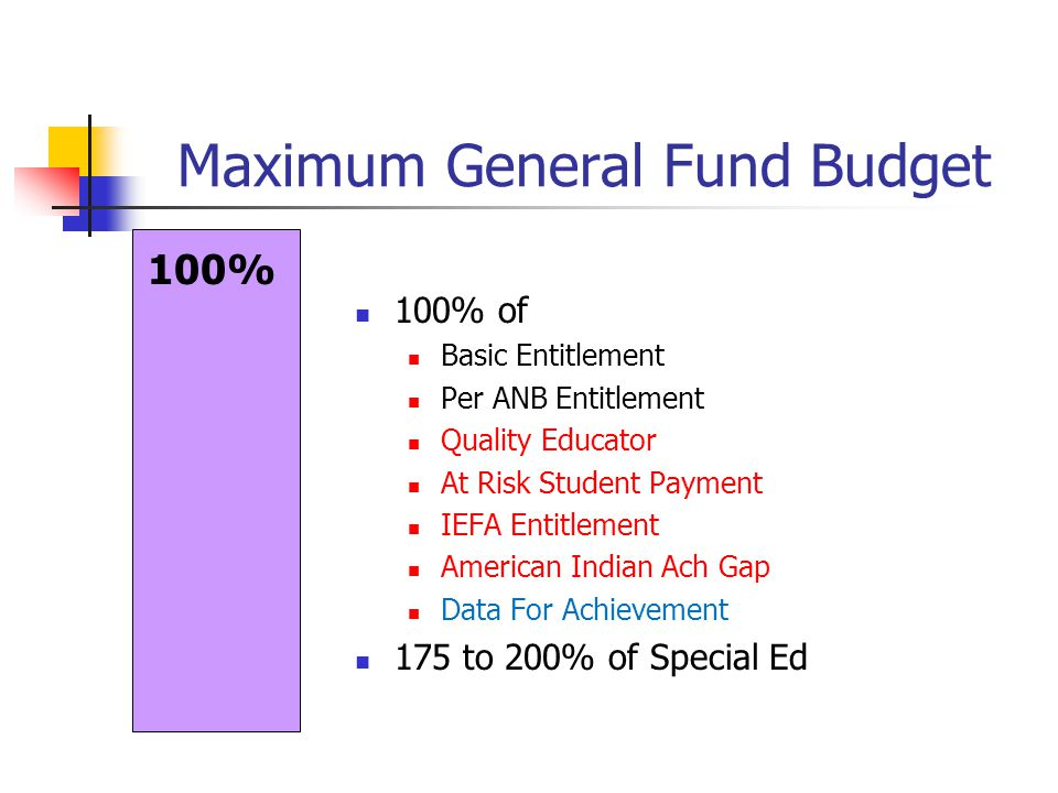 Maximum General Fund Budget 100% 100% of Basic Entitlement Per ANB Entitlement Quality Educator At Risk Student Payment IEFA Entitlement American Indi