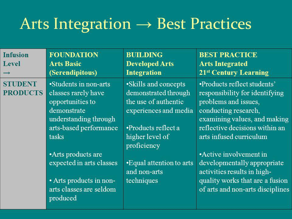Infusion Level → FOUNDATION Arts Basic (Serendipitous) BUILDING Developed Arts Integration BEST PRACTICE Arts Integrated 21 st Century Learning STUDENT PRODUCTS Students in non-arts classes rarely have opportunities to demonstrate understanding through arts-based performance tasks Arts products are expected in arts classes Arts products in non- arts classes are seldom produced Skills and concepts demonstrated through the use of authentic experiences and media Products reflect a higher level of proficiency Equal attention to arts and non-arts techniques Products reflect students' responsibility for identifying problems and issues, conducting research, examining values, and making reflective decisions within an arts infused curriculum Active involvement in developmentally appropriate activities results in high- quality works that are a fusion of arts and non-arts disciplines Arts Integration → Best Practices