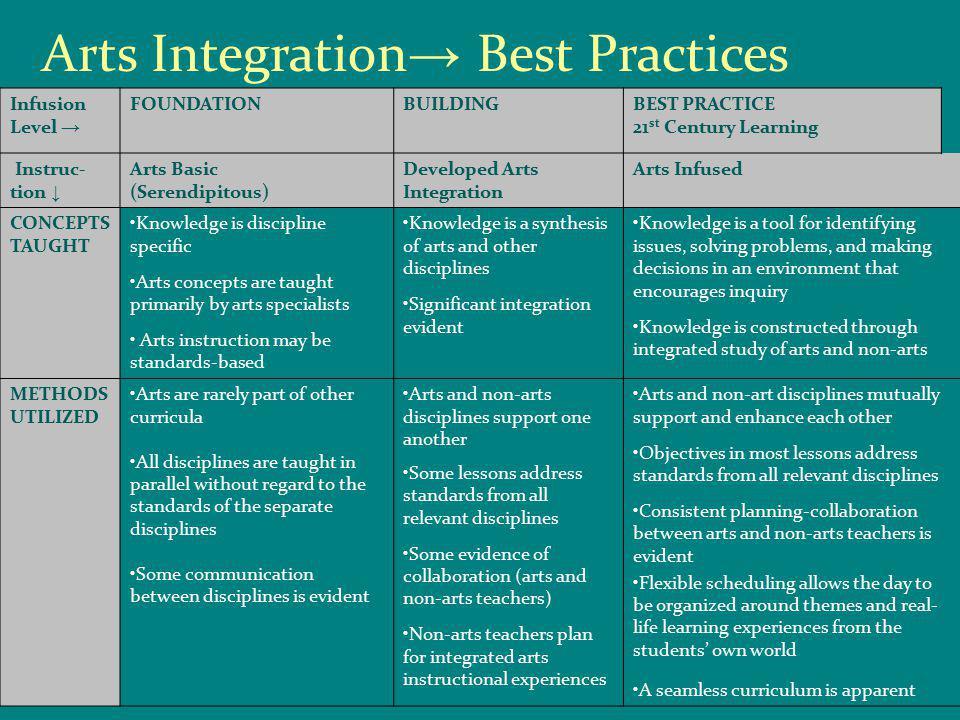 Infusion Level → FOUNDATIONBUILDINGBEST PRACTICE 21 st Century Learning Instruc- tion ↓ Arts Basic (Serendipitous) Developed Arts Integration Arts Inf