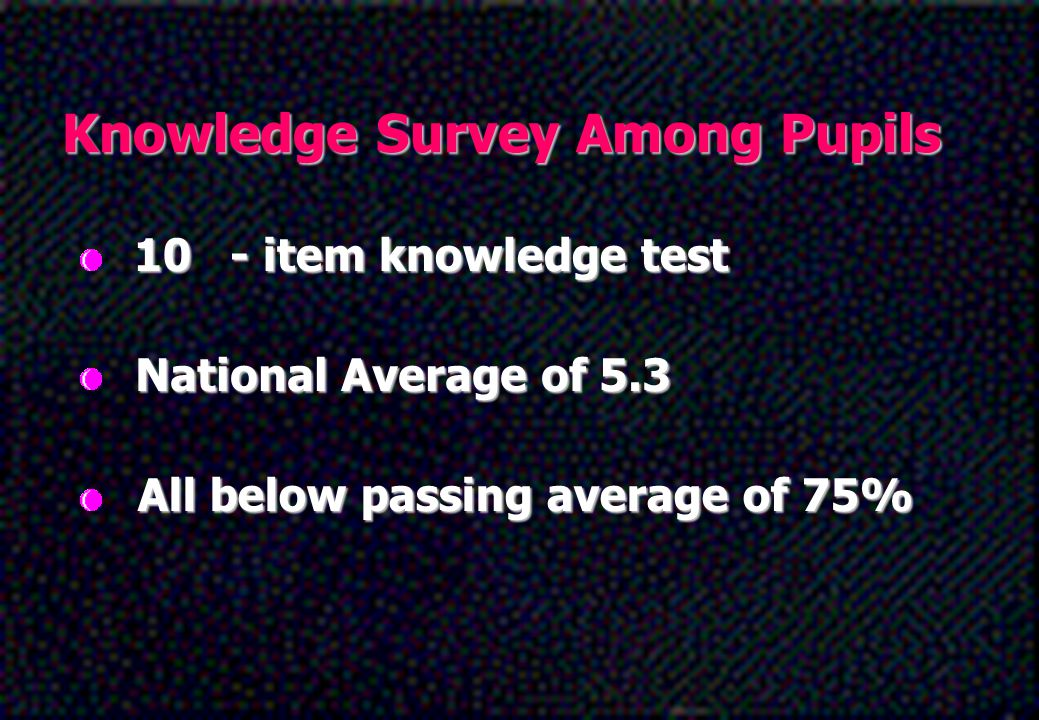 Knowledge Survey Among Pupils 10- item knowledge test National Average of 5.3 All below passing average of 75%