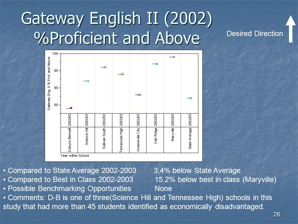 26 Gateway English II (2002) %Proficient and Above Desired Direction Compared to State Average 2002-2003 3.4% below State Average Compared to Best in
