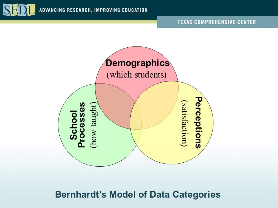 Demographics Perceptions School Processes (which students) (satisfaction) (how taught) Bernhardt's Model of Data Categories