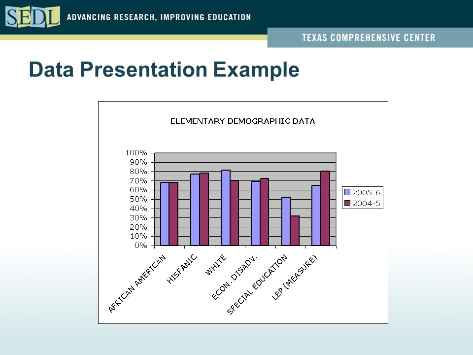 Data Presentation Example