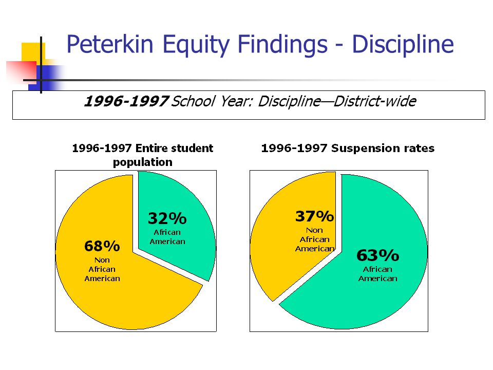 Peterkin Equity Findings - Discipline 1996-1997 School Year: Discipline—District-wide