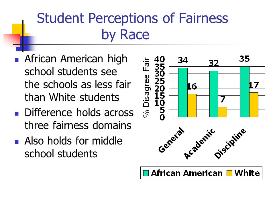Student Perceptions of Fairness by Race African American high school students see the schools as less fair than White students Difference holds across three fairness domains Also holds for middle school students