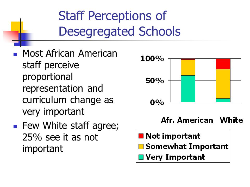 Staff Perceptions of Desegregated Schools Most African American staff perceive proportional representation and curriculum change as very important Few White staff agree; 25% see it as not important