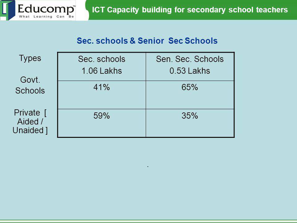 ICT Capacity building for secondary school teachers. Sec. schools 1.06 Lakhs Sen. Sec. Schools 0.53 Lakhs 41%65% 59%35% Sec. schools & Senior Sec Scho