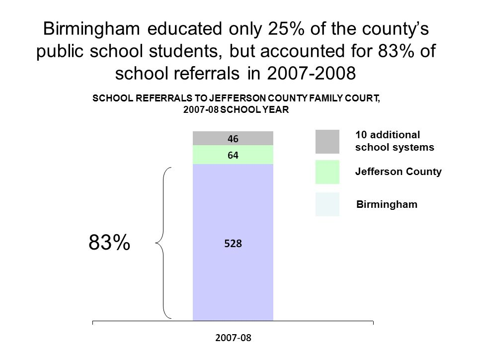 Birmingham educated only 25% of the county's public school students, but accounted for 83% of school referrals in 2007-2008 Jefferson County Birmingham 10 additional school systems SCHOOL REFERRALS TO JEFFERSON COUNTY FAMILY COURT, 2007-08 SCHOOL YEAR 83%