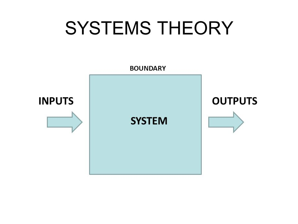 SYSTEMS THEORY INPUTSOUTPUTS BOUNDARY SYSTEM
