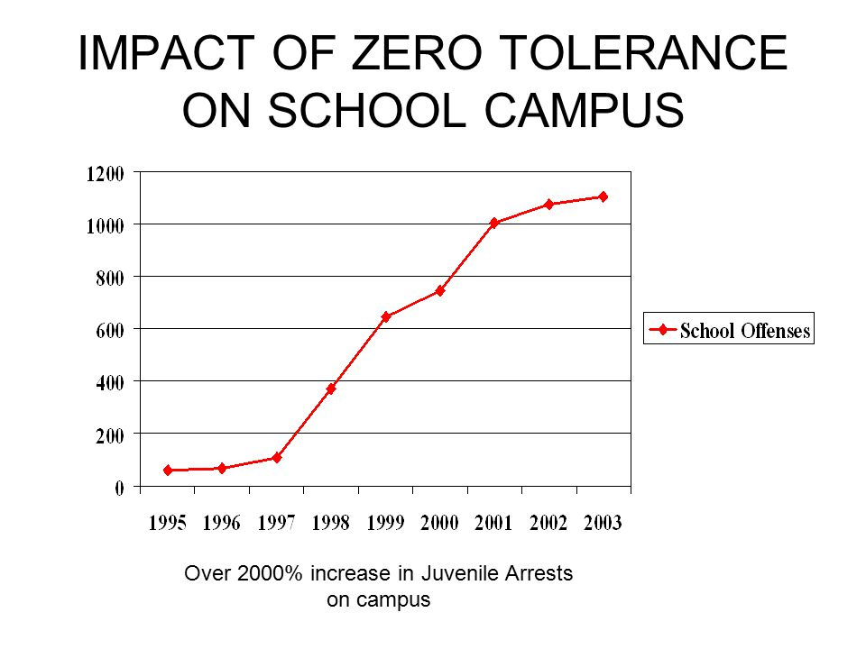 IMPACT OF ZERO TOLERANCE ON SCHOOL CAMPUS Over 2000% increase in Juvenile Arrests on campus