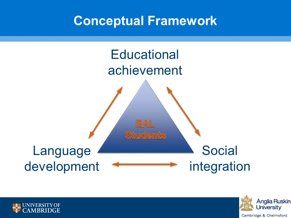 Conceptual Framework Educational achievement Language development Social integration