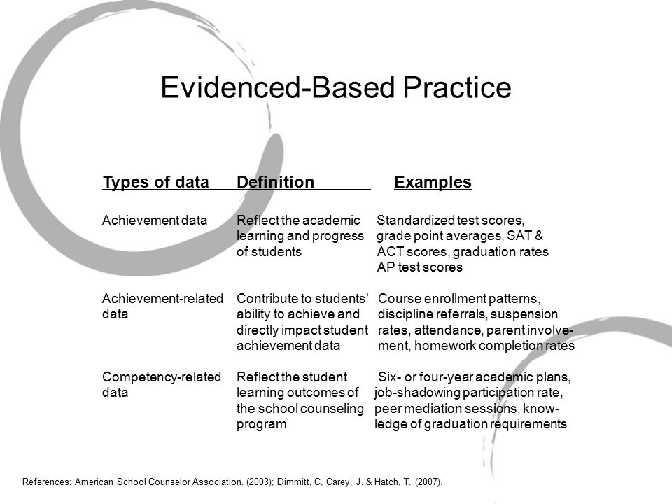 Evidenced-Based Practice Types of dataDefinition Examples Achievement dataReflect the academic Standardized test scores, learning and progress grade point averages, SAT & of students ACT scores, graduation rates AP test scores Achievement-relatedContribute to students' Course enrollment patterns, dataability to achieve and discipline referrals, suspension directly impact student rates, attendance, parent involve- achievement data ment, homework completion rates Competency-relatedReflect the student Six- or four-year academic plans, datalearning outcomes of job-shadowing participation rate, the school counseling peer mediation sessions, know- program ledge of graduation requirements References: American School Counselor Association.