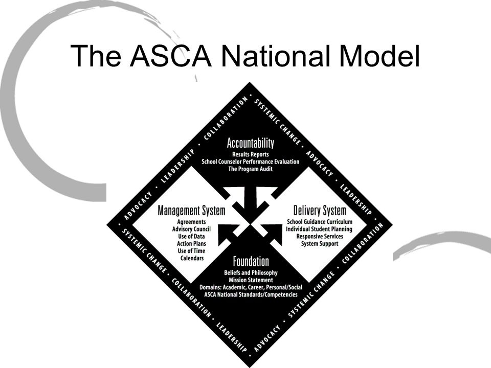 Evidenced-Based Practice References: American School Counselor Association.