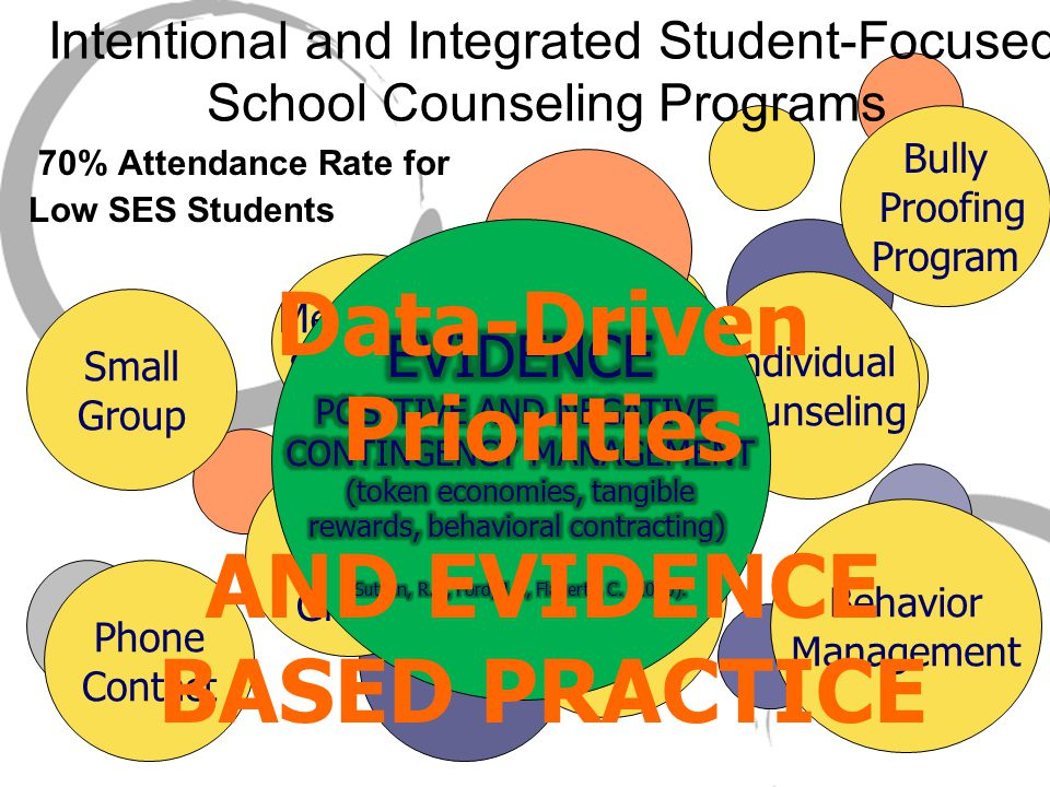 Mentoring Students Phone Contact Study Skills Group Small Group Classroom Guidance Behavior Management Bully Proofing Program Intentional and Integrated Student-Focused School Counseling Programs 70% Attendance Rate for Low SES Students Individual Counseling Data-Driven Priorities AND EVIDENCE BASED PRACTICE