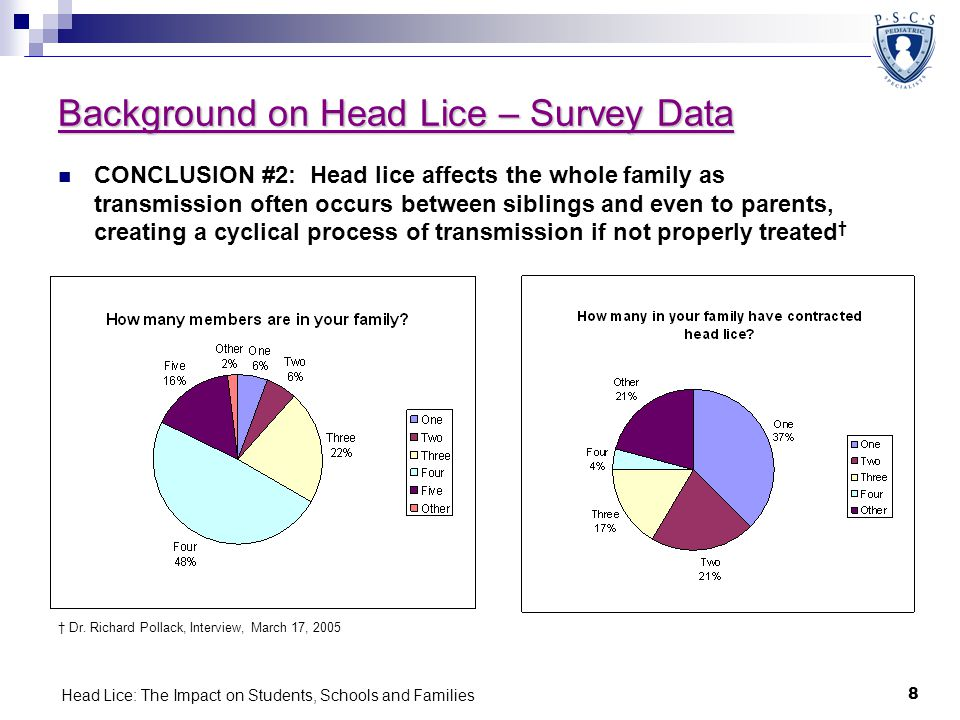 Head Lice: The Impact on Students, Schools and Families 8 Background on Head Lice – Survey Data CONCLUSION #2: Head lice affects the whole family as t