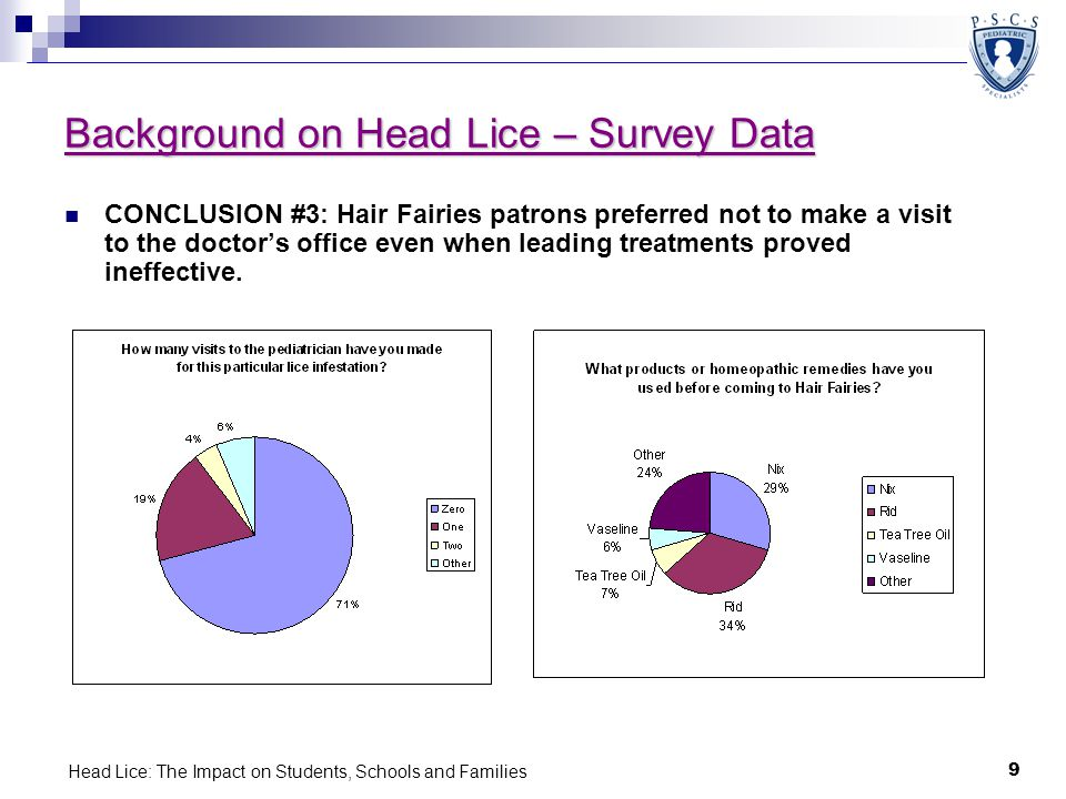 Head Lice: The Impact on Students, Schools and Families 9 Background on Head Lice – Survey Data CONCLUSION #3: Hair Fairies patrons preferred not to m