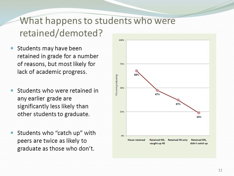 What happens to students who were retained/demoted.