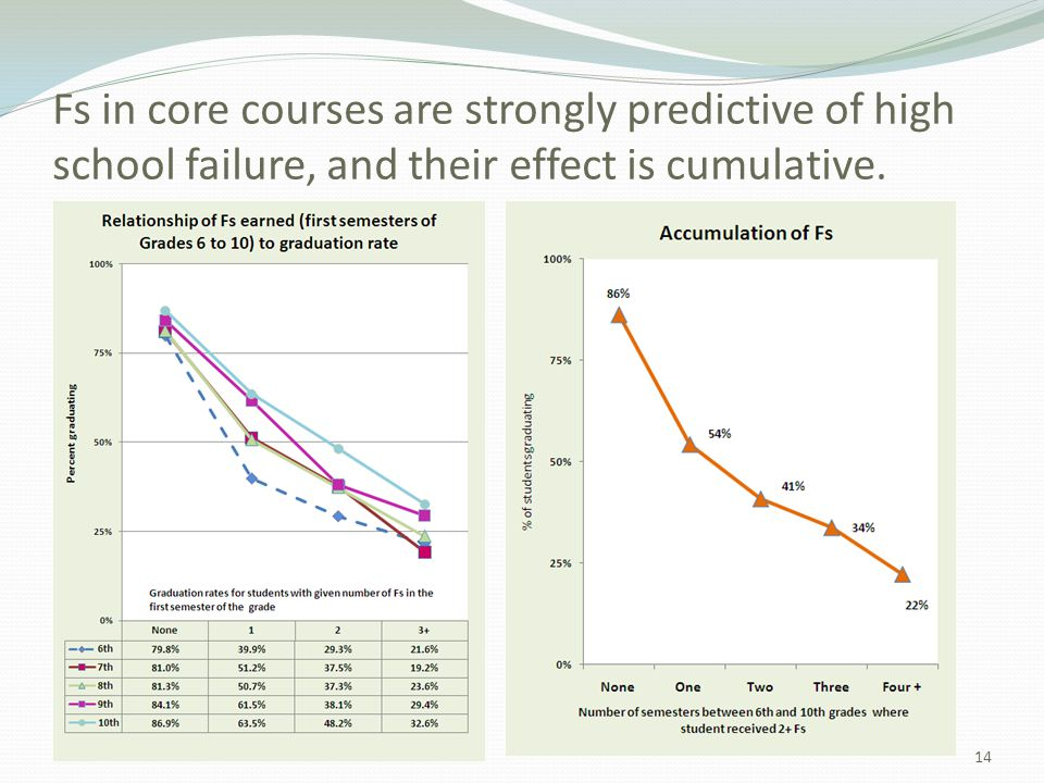 Fs in core courses are strongly predictive of high school failure, and their effect is cumulative.