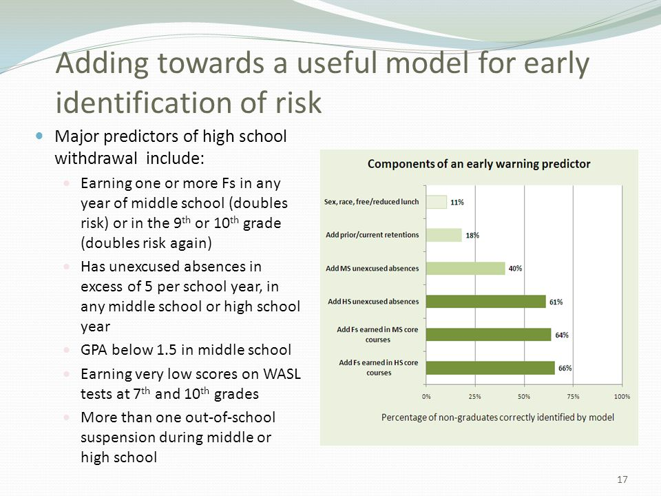 Adding towards a useful model for early identification of risk Major predictors of high school withdrawal include: Earning one or more Fs in any year of middle school (doubles risk) or in the 9 th or 10 th grade (doubles risk again) Has unexcused absences in excess of 5 per school year, in any middle school or high school year GPA below 1.5 in middle school Earning very low scores on WASL tests at 7 th and 10 th grades More than one out-of-school suspension during middle or high school 17