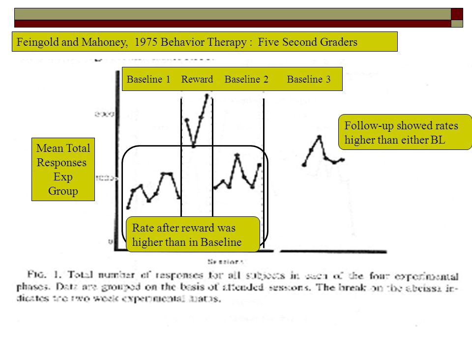 Mean Total Responses Exp Group Baseline 1 Reward Baseline 2 Baseline 3 Feingold and Mahoney, 1975 Behavior Therapy : Five Second Graders Rate after re