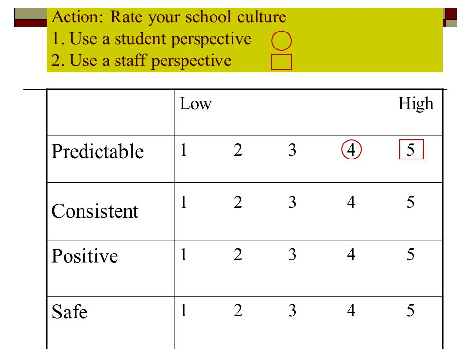 Action: Rate your school culture 1. Use a student perspective 2. Use a staff perspective Low High Predictable Consistent 1 2 3 4 5 1 2 3 4 5 Positive