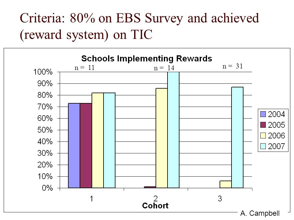 Criteria: 80% on EBS Survey and achieved (reward system) on TIC n = 11 n = 14 n = 31 A. Campbell