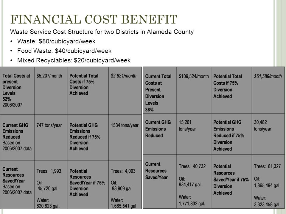 FINANCIAL COST BENEFIT Waste Service Cost Structure for two Districts in Alameda County Waste: $80/cubicyard/week Food Waste: $40/cubicyard/week Mixed