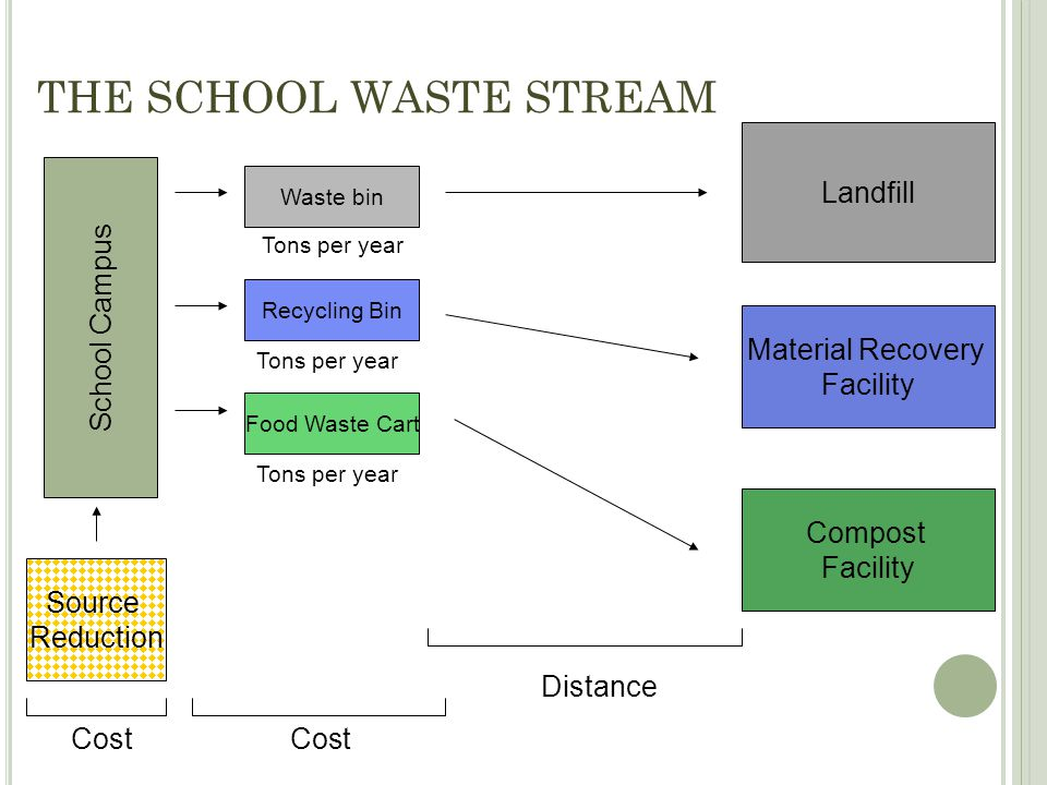 THE SCHOOL WASTE STREAM School Campus Source Reduction Landfill Material Recovery Facility Compost Facility Waste bin Recycling Bin Food Waste Cart To