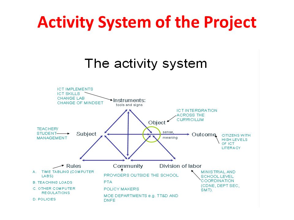 Conceptual Frameworks of the Project Adopted a socio-technical approach Cultural Historical Activity Theory (CHAT) Developmental Work Research (DWR), Change Laboratory (CL) School & community transformation models The Expansive Cycles of Learning Zone of Proximal development