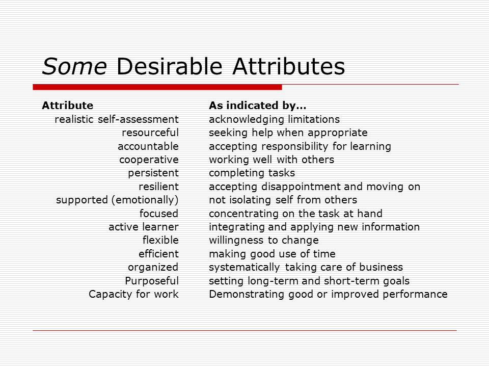 Some Desirable Attributes Attribute realistic self-assessment resourceful accountable cooperative persistent resilient supported (emotionally) focused active learner flexible efficient organized Purposeful Capacity for work As indicated by… acknowledging limitations seeking help when appropriate accepting responsibility for learning working well with others completing tasks accepting disappointment and moving on not isolating self from others concentrating on the task at hand integrating and applying new information willingness to change making good use of time systematically taking care of business setting long-term and short-term goals Demonstrating good or improved performance