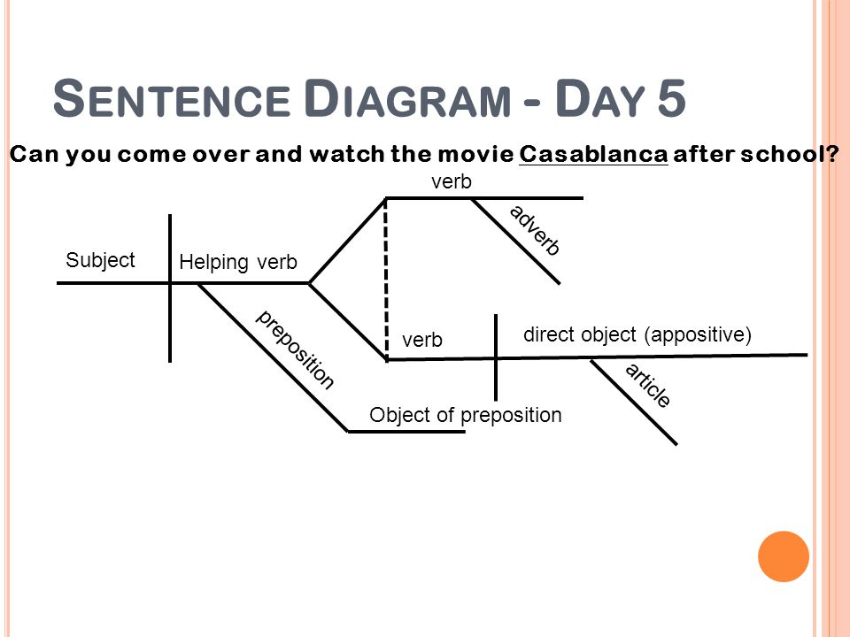S ENTENCE D IAGRAM - D AY 5 Can you come over and watch the movie Casablanca after school? Object of preposition Helping verb verb direct object (appo