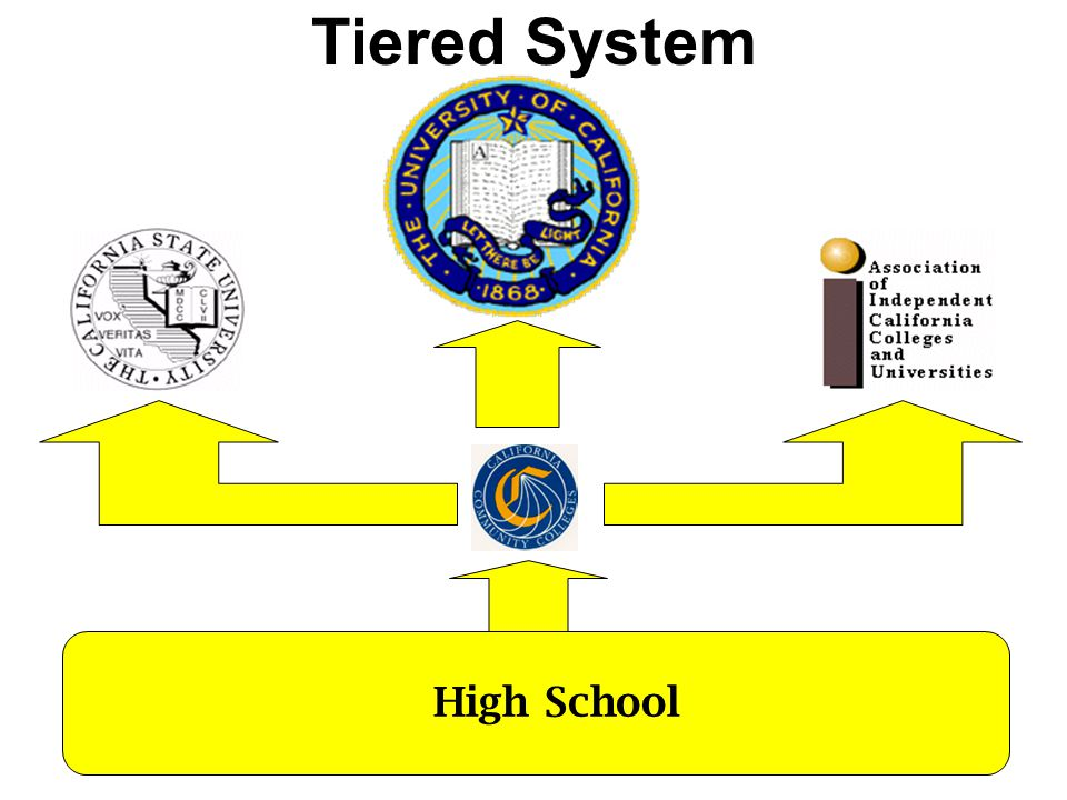High School Tiered System