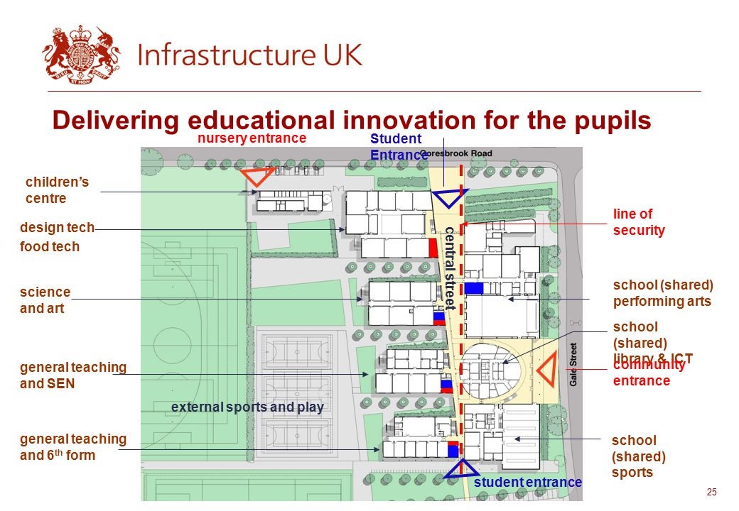 25 UNCLASSIFIED nursery entrance children's centre design tech food tech science and art general teaching and SEN general teaching and 6 th form external sports and play Student Entrance line of security school (shared) performing arts school (shared) library & ICT community entrance school (shared) sports student entrance central street Delivering educational innovation for the pupils