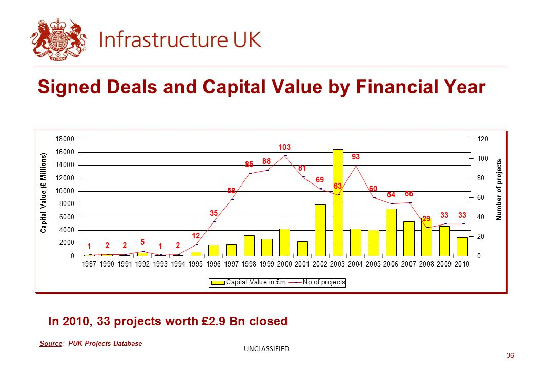 36 Signed Deals and Capital Value by Financial Year Source: PUK Projects Database UNCLASSIFIED In 2010, 33 projects worth £2.9 Bn closed