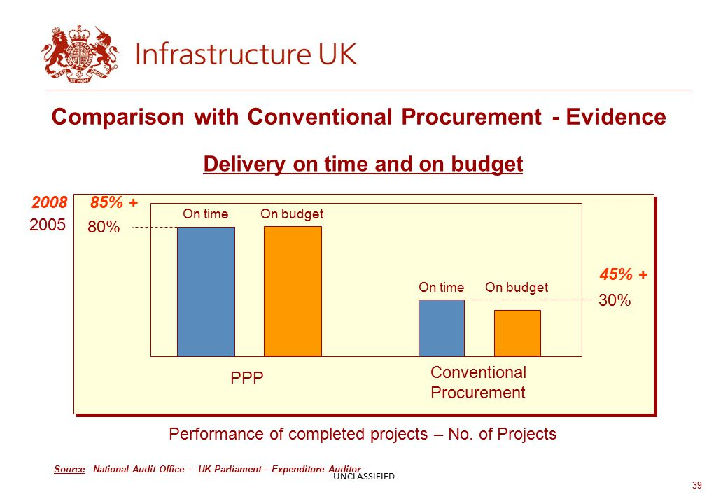 39 Comparison with Conventional Procurement - Evidence Source: National Audit Office – UK Parliament – Expenditure Auditor Delivery on time and on budget Performance of completed projects – No.