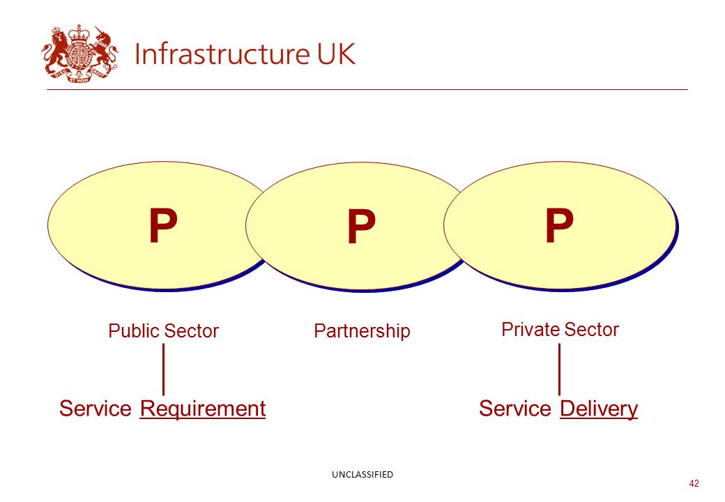 42 P P P P P P Public Sector Partnership Private Sector Service RequirementService Delivery UNCLASSIFIED
