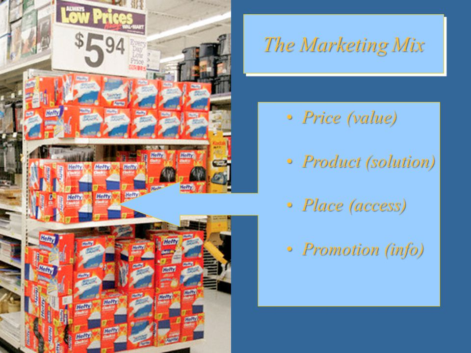Price (value) Price (value) Product (solution) Product (solution) Place (access) Place (access) Promotion (info) Promotion (info) The Marketing Mix