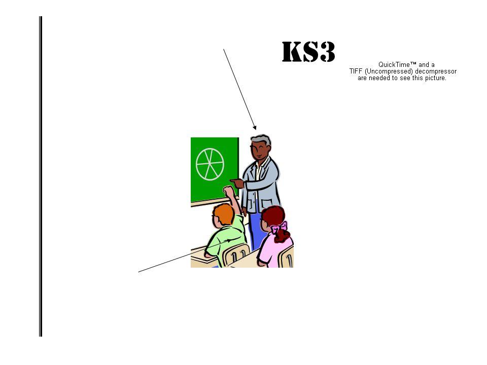 KS3 IMPACT! TAKING STOCK OF THE STRATEGY