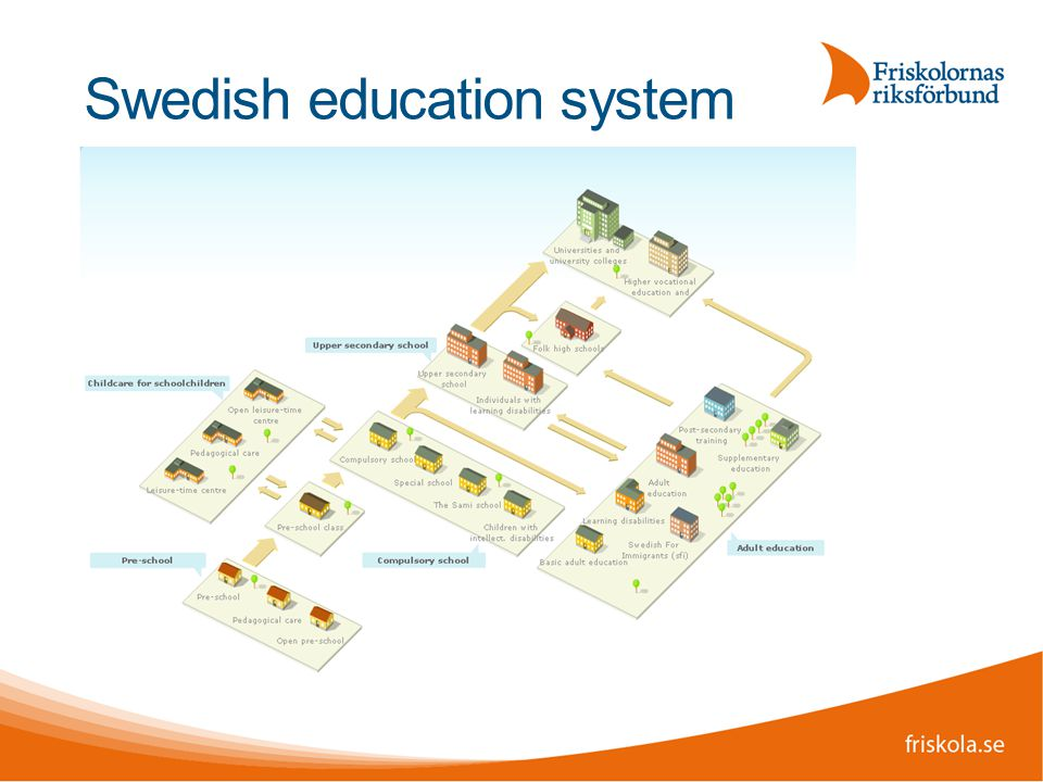 Swedish education system