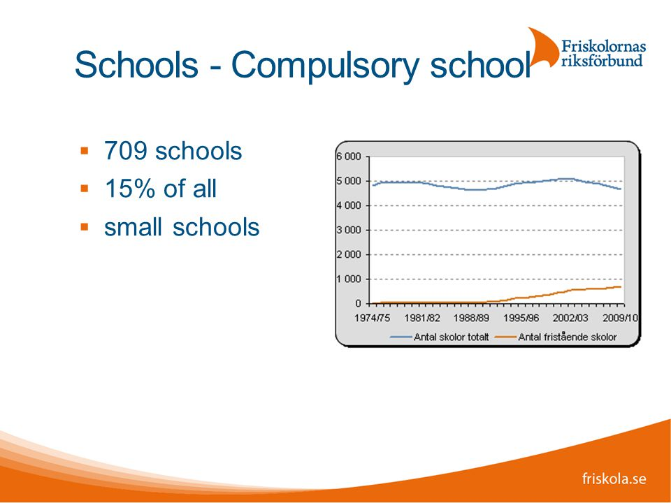 Schools - Compulsory school  709 schools  15% of all  small schools