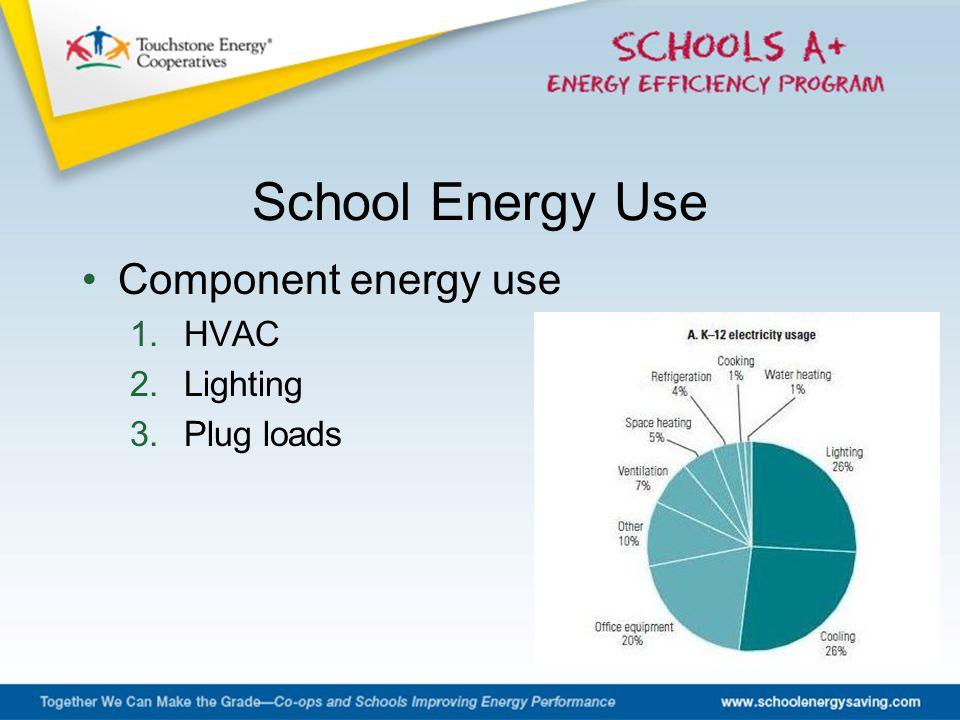Component energy use 1.HVAC 2.Lighting 3.Plug loads School Energy Use