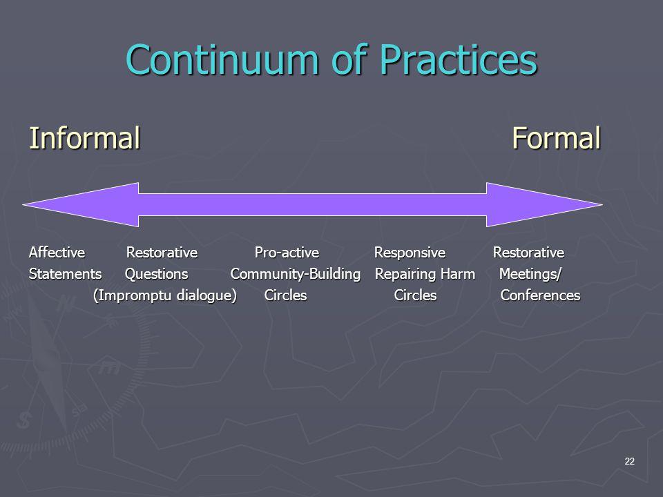 Continuum of Practices Informal Formal Affective Restorative Pro-active Responsive Restorative Statements Questions Community-Building Repairing Harm