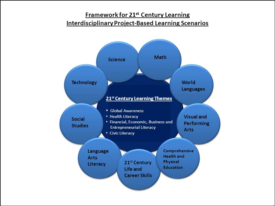 21 st Century Learning Themes Global Awareness Health Literacy Financial, Economic, Business and Entrepreneurial Literacy Civic Literacy Science Math World Languages Visual and Performing Arts Comprehensive Health and Physical Education 21 st Century Life and Career Skills Language Arts Literacy Social Studies Technology Framework for 21 st Century Learning Interdisciplinary Project-Based Learning Scenarios