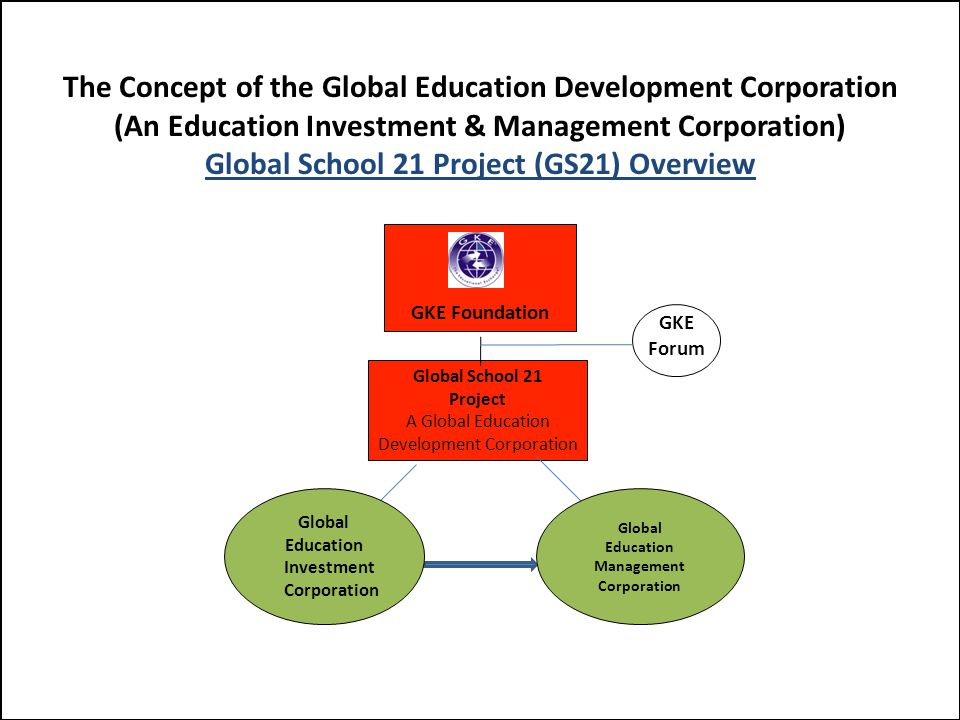 GKE Foundation Global School 21 Project A Global Education Development Corporation GKE Forum GKE Worldwide Members Higher Education Institutions K-12 School Systems Corporate Members Corporate Sponsorship & Strategic Partners Local Government Educational Office Curriculum Developer Educational Development Companies Technology Infrastructure Providers Real Stated Developers Knowledge Brokers Global School 21 Project (GS21) Overview School (Model 2) Brand New School Global Education Management Corporation Global Education Investment Corporation School (Model 3) Located within Other Educational Institutions School (Model 1) School within School