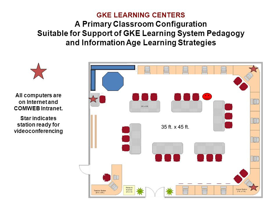 GKE LEARNING CENTERS A Primary Classroom Configuration Suitable for Support of GKE Learning System Pedagogy and Information Age Learning Strategies Al
