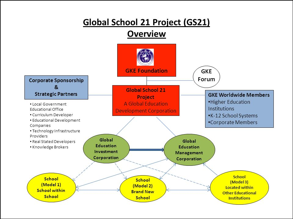 Core Subjects and 21 st Century Themes Life and Career Skills Learning and Innovation Skills Information, Media, and Technology Skills Standards and Assessments Curriculum and Instruction Professional Development (Global Teacher Academy) Learning Environments (Global KnowledgeWEB Learning Systems) Global School 21 Project Design Based On The Framework for 21 st Century Learning 21 st Century Student Outcomes and Performance Support Systems (Global Knowledge Exchange Program) One World, One Classroom Focus: Learner -Student -Teacher/Trainer -Parent/Family