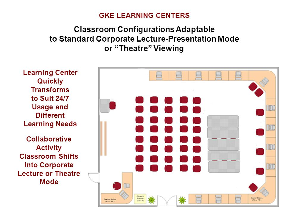 GKE LEARNING CENTERS Classroom Configurations Adaptable to Standard Corporate Lecture-Presentation Mode or Theatre Viewing Learning Center Quickly Transforms to Suit 24/7 Usage and Different Learning Needs Collaborative Activity Classroom Shifts Into Corporate Lecture or Theatre Mode